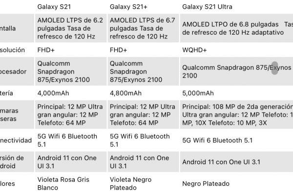 Filtran las especificaciones de los Galaxy S21, S21+ y S21 Ultra