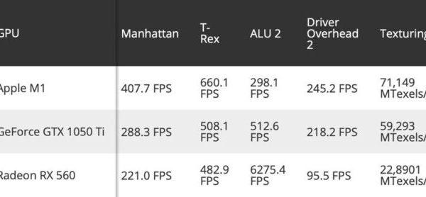 Apple M1 VS GTX 1050 Ti